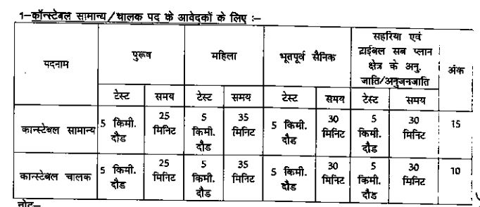 Rajasthan Police Physical test details